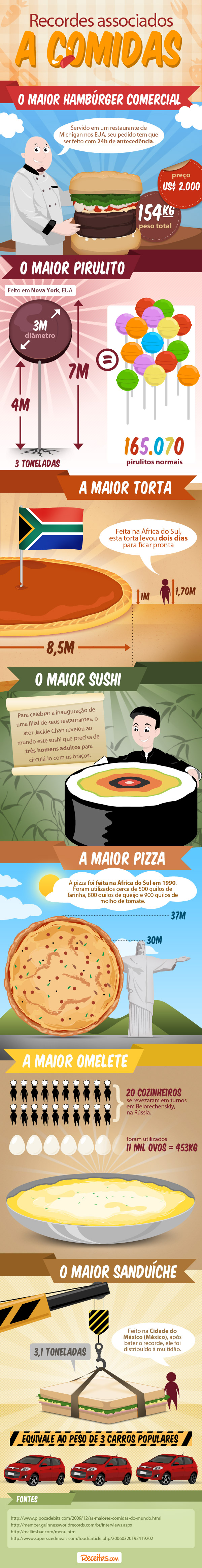 Infogrfico das maiores comidas do mundo